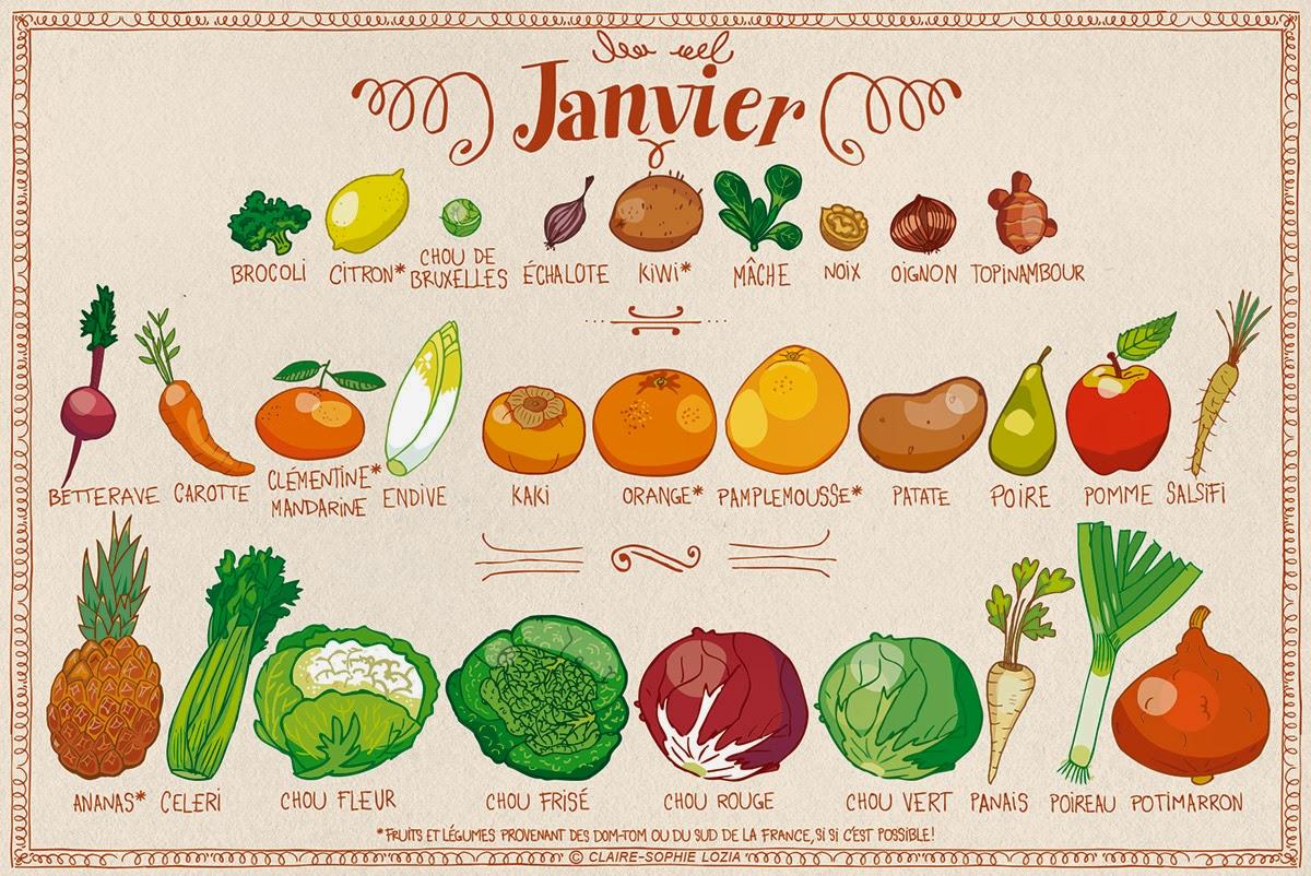 Calendrier fruits et legumes de Janvier