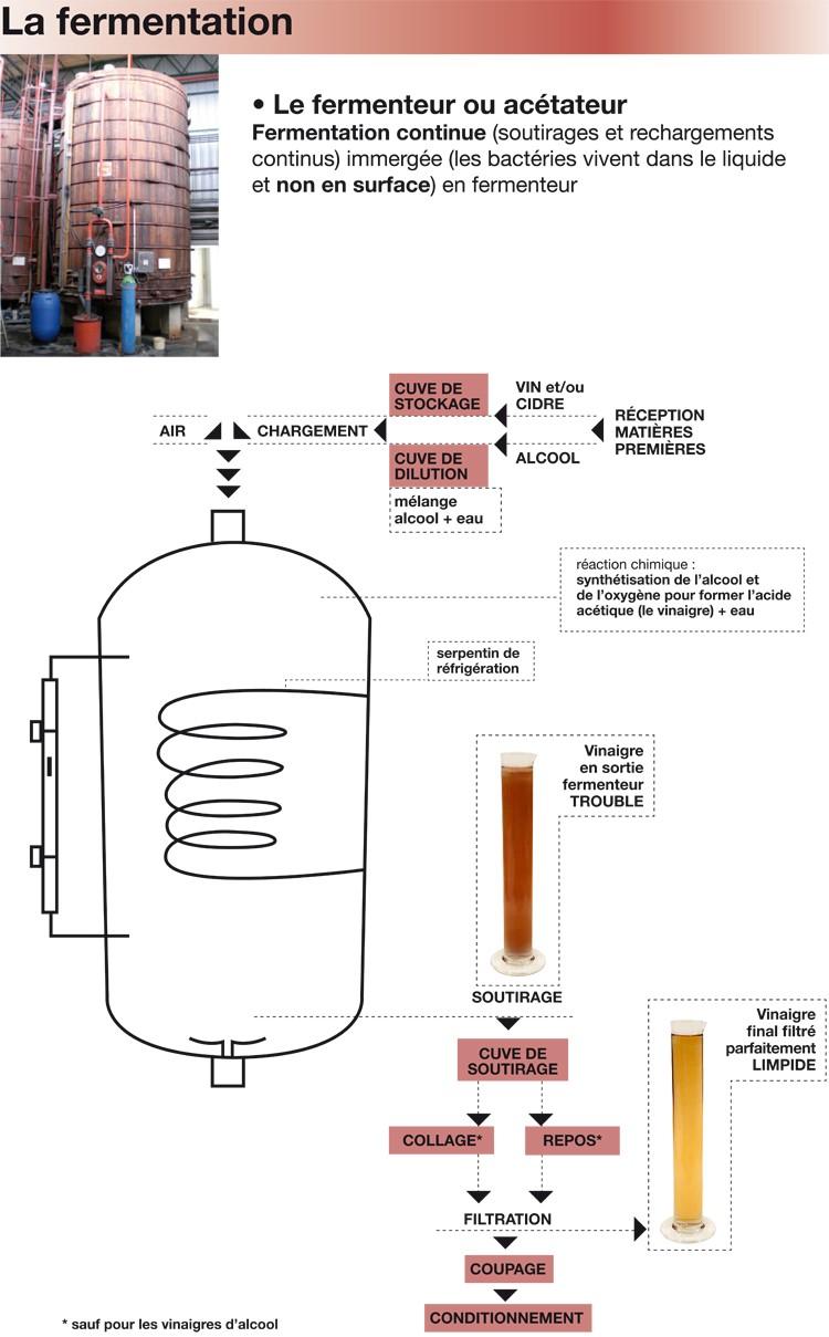 fermentation-du-vinaigre