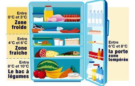 aliments-frigo